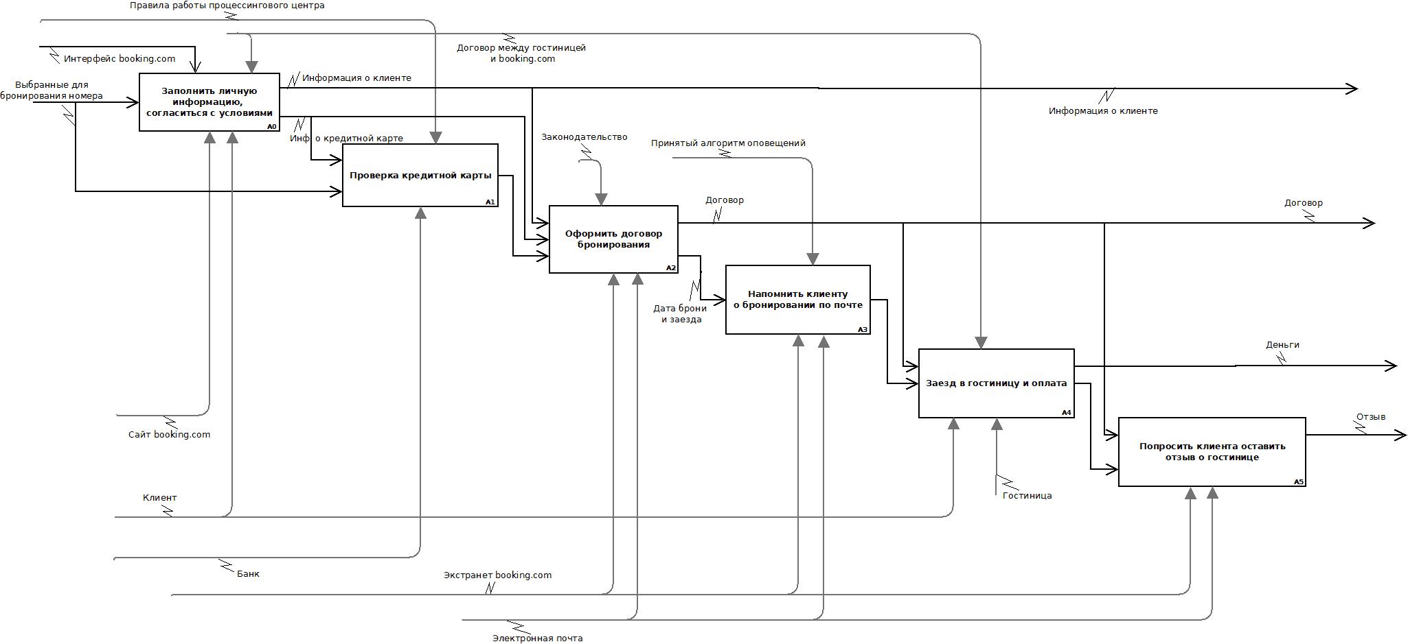 Схема работы туроператора с предприятиями гостиничной индустрии